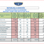 Raportori statistikor lidhur më lëndët e pranuara dhe të zgjidhura gjatë muajit shtator
