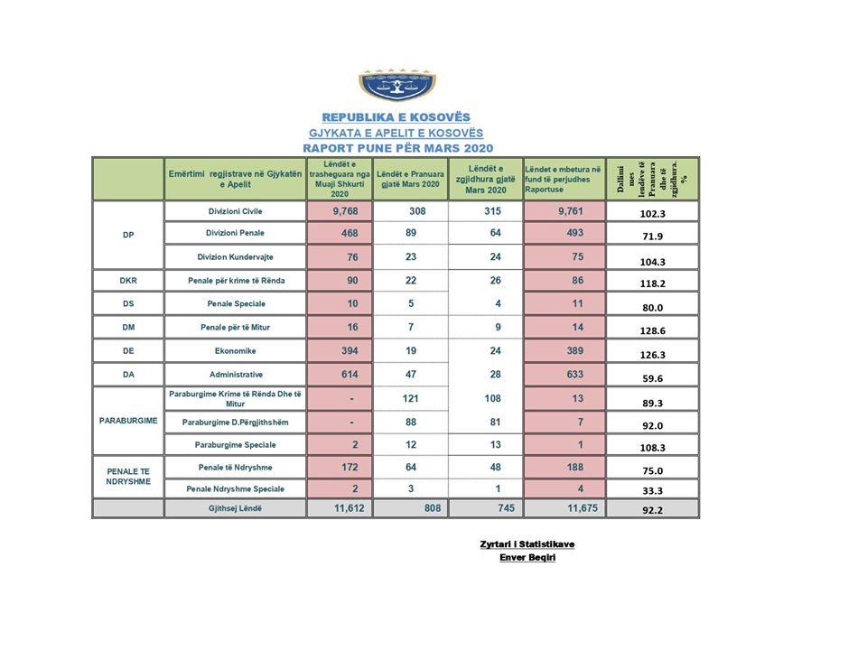 Gjatë muajit mars Gjykata e Apelit, ka zgjidhur 745 lëndë